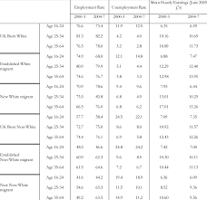Ethnic Groups In The Uk Labour Market Outcomes Of Broad Ethnic Groups In The Uk By