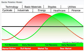 Are There Any Clues To A Top In The Sector Rotation Cycle