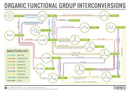 Organic Chemistry Reaction Map Compound Interest