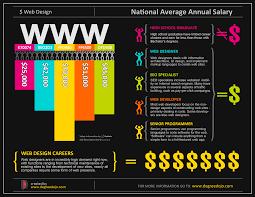 Web Designer Salary Web Design Career Salary Breakdown Visual Ly