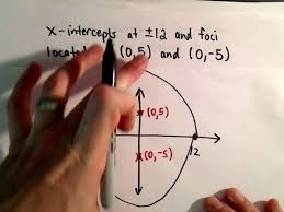 equation given the foci and intercepts