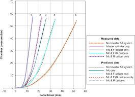 Brake Fluid Comparison Chart Brake Disk An Overview Sciencedirect Topics