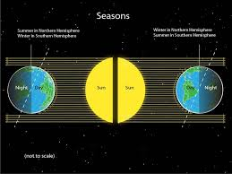 season   National Geographic Society
