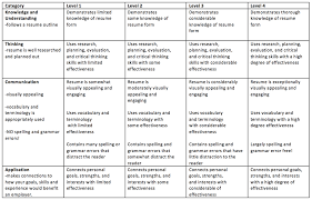 Resume Evaluation Rubric A Good Resume Example