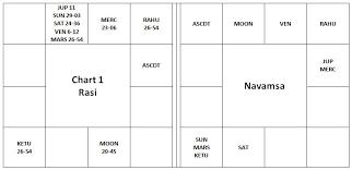 Rahu In 7th House In D9 Chart Vargottama Rahu And Ketu Ii Vedic Astrology Blog