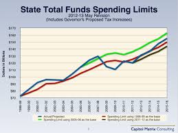 California Budget Chart Californias Budget Past Future And What Might Have Been
