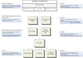 Gc Information Technology Incident Management Plan Canada Ca