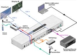 octava 4x2 hdmi matrix over cat 6 switch and extend 4 hd video 4x2 hdmi matrix over cat6 application diagram
