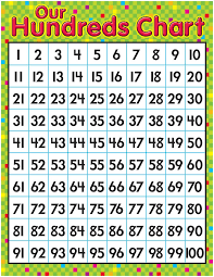 Times Table Chart 100 | Activity Shelter