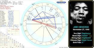 Pin On Famous Sagittarius