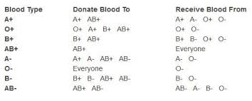 Blood Type Donor Compatibility Chart Blood Type Chart Facts And Information On Blood Group Types