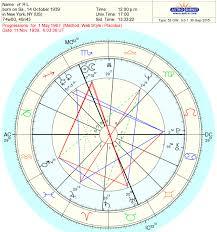 Libra Birth Chart Libra Ralph Lauren Astrology And Birth Chart