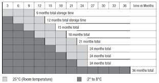 Gammagard Infusion Rate Chart Gammagard Liquid Immune Globulin Intravenous Human 10