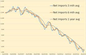 Us Oil Production And Imports Chart Us Production And Imports And An Essay Peak Oil Barrel