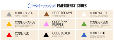 National institutes of health (nih). A Definitive Guide To Emergency Codes Used In Health Care