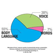 Non Verbal Communication Aoc Art Of Communication