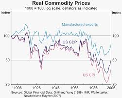 Agricultural Commodity Prices Chart The Recent Rise In Commodity Prices A Long Run Perspective