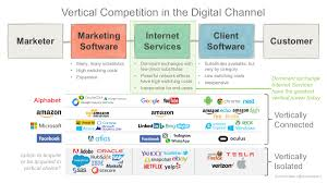 Vertical Merger Example Microsoft Buys Linkedin The Largest Martech Acquisition In History