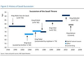 How History Suggests The Saudi Game Of Thrones May Keep
