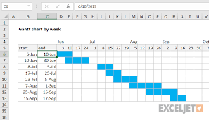How To Construct A Gantt Chart In Excel Excel Formula Gantt Chart By Week Exceljet