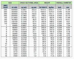 Mcm Cable Size Chart Gauge Wire Sizes Mm