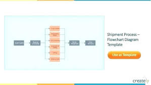 Templates C11 Shipment Process Flow Chart Template