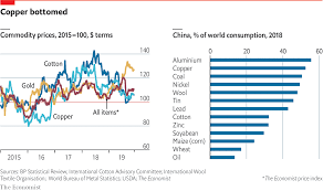 How The Sino American Trade War Is Affecting Commodity