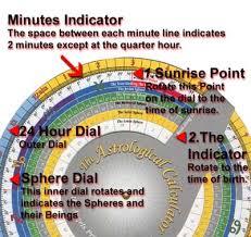 Kabbalah Birth Chart Calculator How To Use The Astrological Calculator Amalux