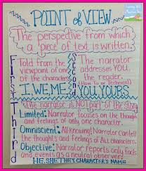 Q1 Point Of View Pov Lessons Tes Teach