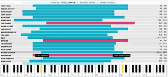 Octave Range Chart How Did Michael Jackson Have Such Vocal Range Good Read