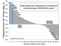 2019 The Third Least Chilly In The Satellite Temperature