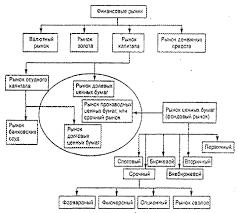 Реферат Финансовый рынок его секторы В зависимости от целей анализа а также от особенностей развития отдельных сегментов финансового рынка в тех или иных странах существуют разные подходы к
