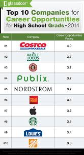 glassdoor infographic top employers of high school grads