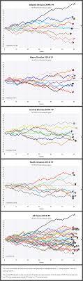 Nhl Graphical Standings Feb 17 2019 Hockey