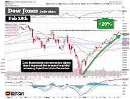 Insane Stock Market Rally Due To Massive Global Monetary