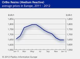 Polymer Prices Composites Grp January 2012 Ortho Resins