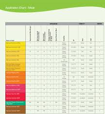 Great Value Food Coloring Chart Food Colours Food Additives Www Chemistryindustry Biz