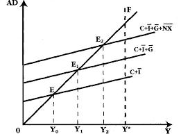Реферат Модели макроэкономического равновесия совокупного спроса  Модели макроэкономического равновесия совокупного спроса и совокупного предложения
