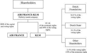Ryanair Organisational Structure Chart Air France Klm Reference Document