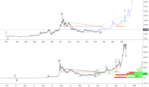 Silver Charts And Quotes Tradingview