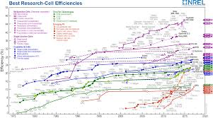 Perovskite Solar Cell Efficiency Chart File Best Research Cell Efficiencies Png Wikimedia Commons