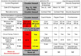 Bear Spray Counter Assault Specifications Chart