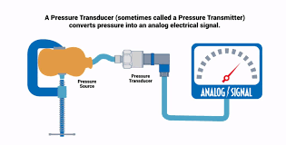 how do pressure transducers work omega such as a flexible diaphragm which deforms when pressurized and a transduction element that transforms this deformation into an electrical signal