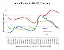 unemployment economics help uk eu us unemployment