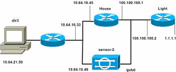 Reset Using Configuring Cisco Tcp Ids Director -