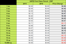 First Class Mail Rate Chart Usps 2016 Rate Changes A Simple Guide Shippo