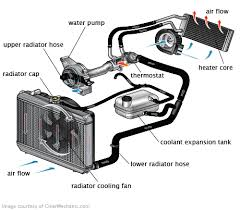 radiator hose replacement cost repairpal estimate radiator hose replacement