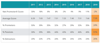 Nps Chart 2019 Staffing Industry Nps Benchmarks Clearlyrated