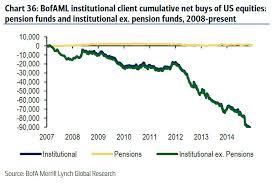 Chart Advisor The Next Time Your Financial Advisor Tells You To Buy Stocks