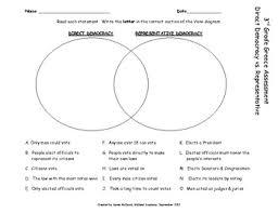 direct and representative democracy venn diagram direct versus representative democracy venn diagram